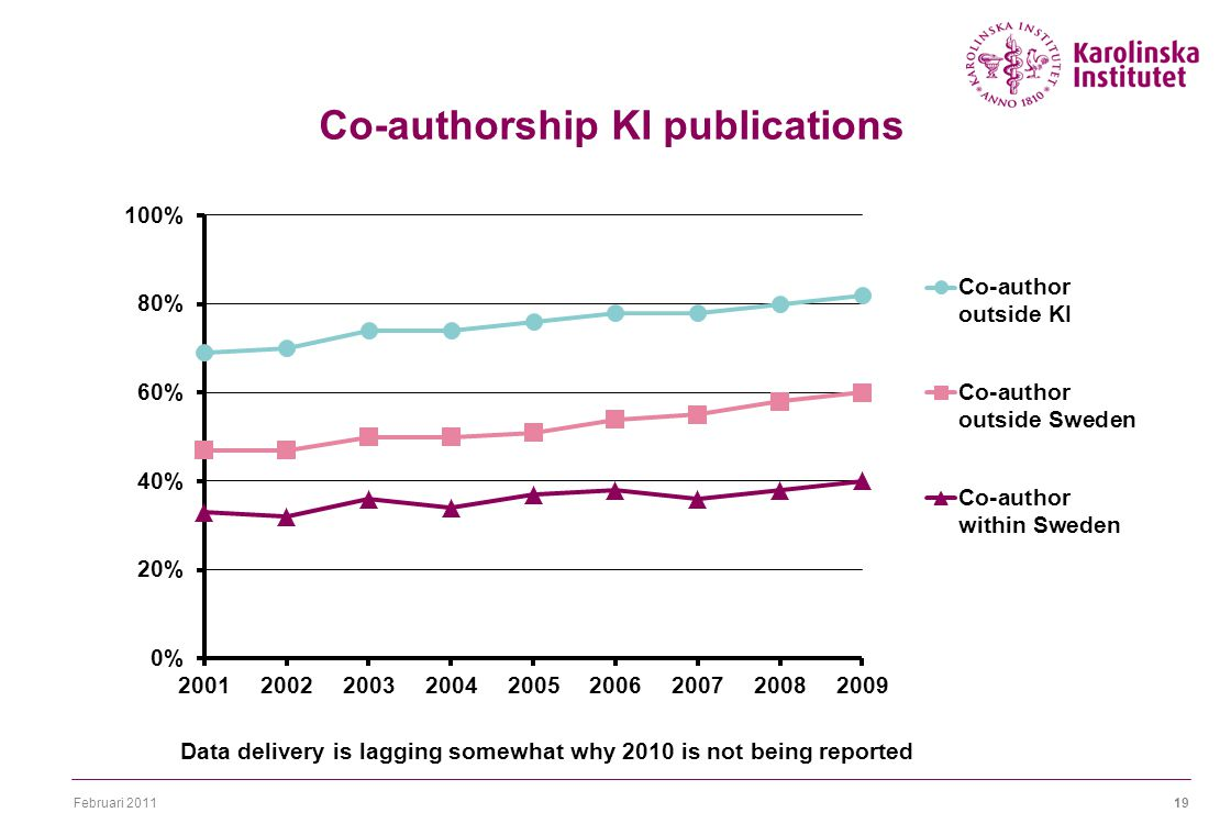Februari 201119 Co-authorship KI publications Data delivery is lagging somewhat why 2010 is not being reported