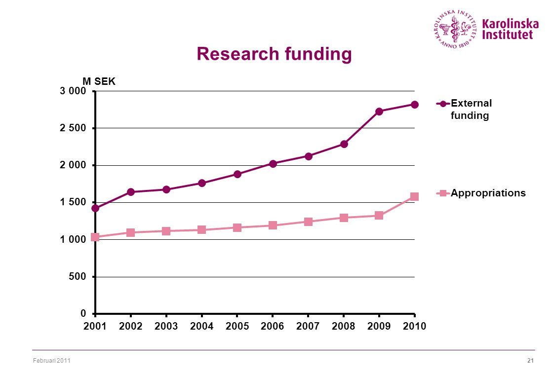 Februari Research funding