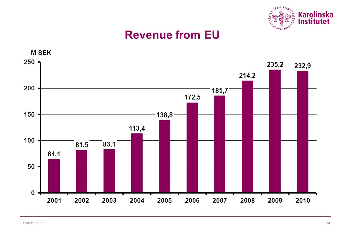 Februari 201124 Revenue from EU