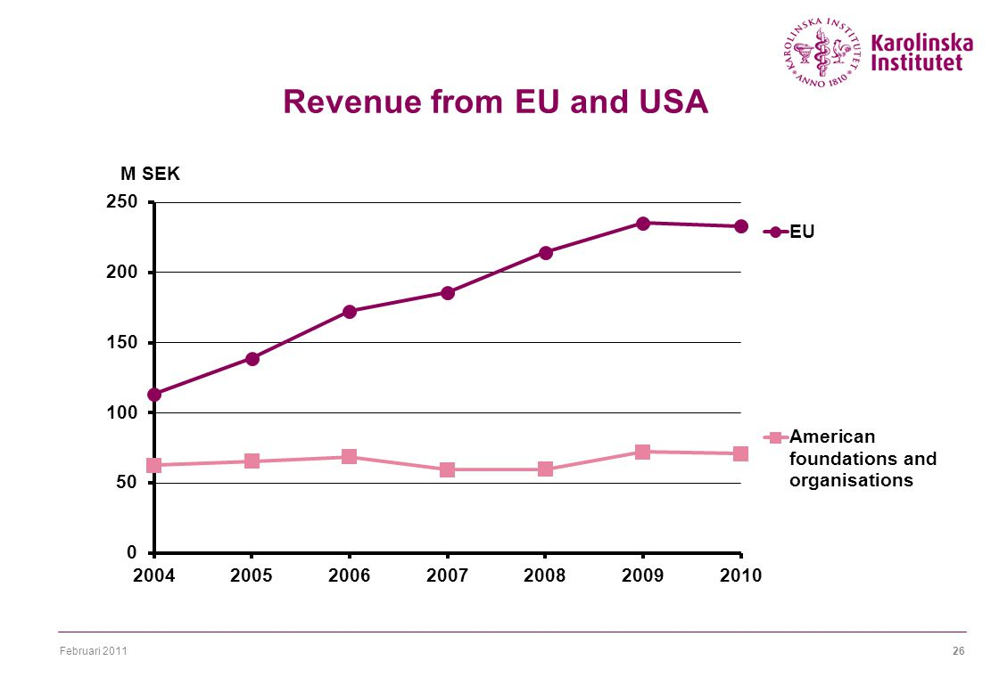 Februari Revenue from EU and USA