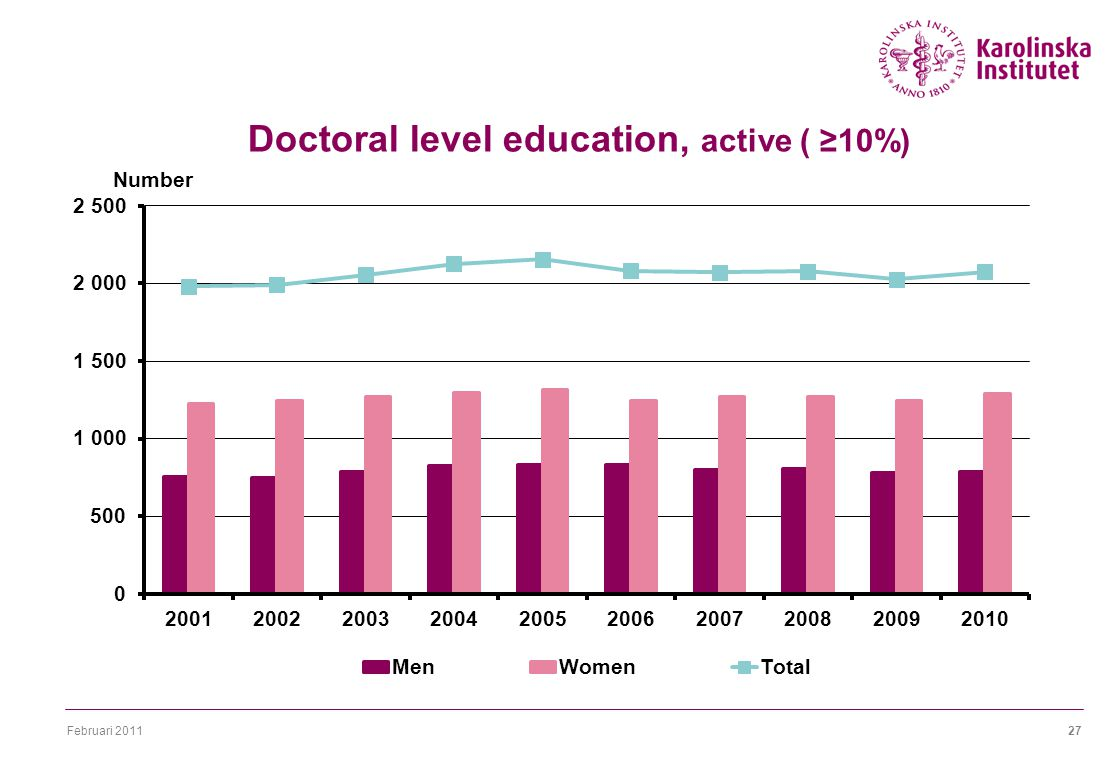 Februari Doctoral level education, active ( ≥10%)