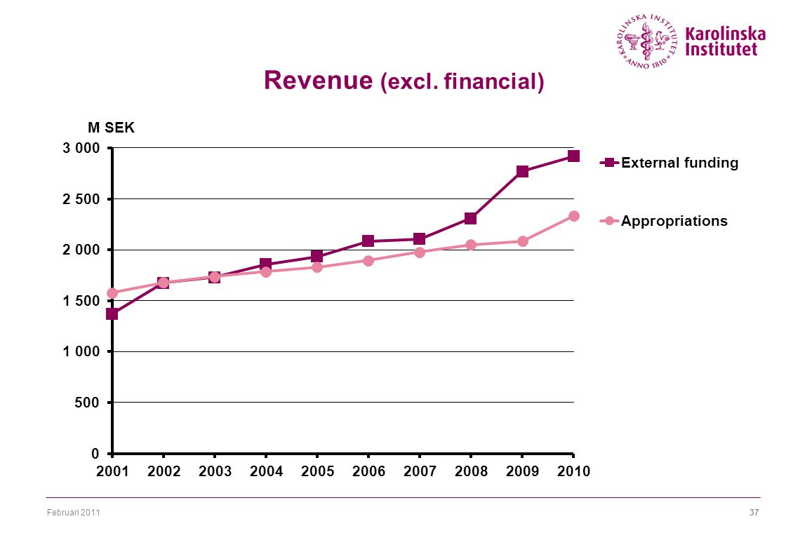 Februari Revenue (excl. financial)