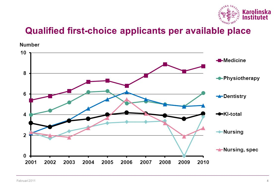 Februari 20114 Qualified first-choice applicants per available place