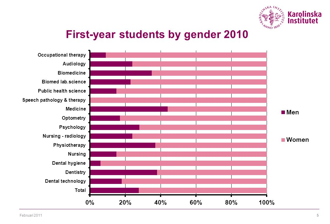 Februari First-year students by gender 2010