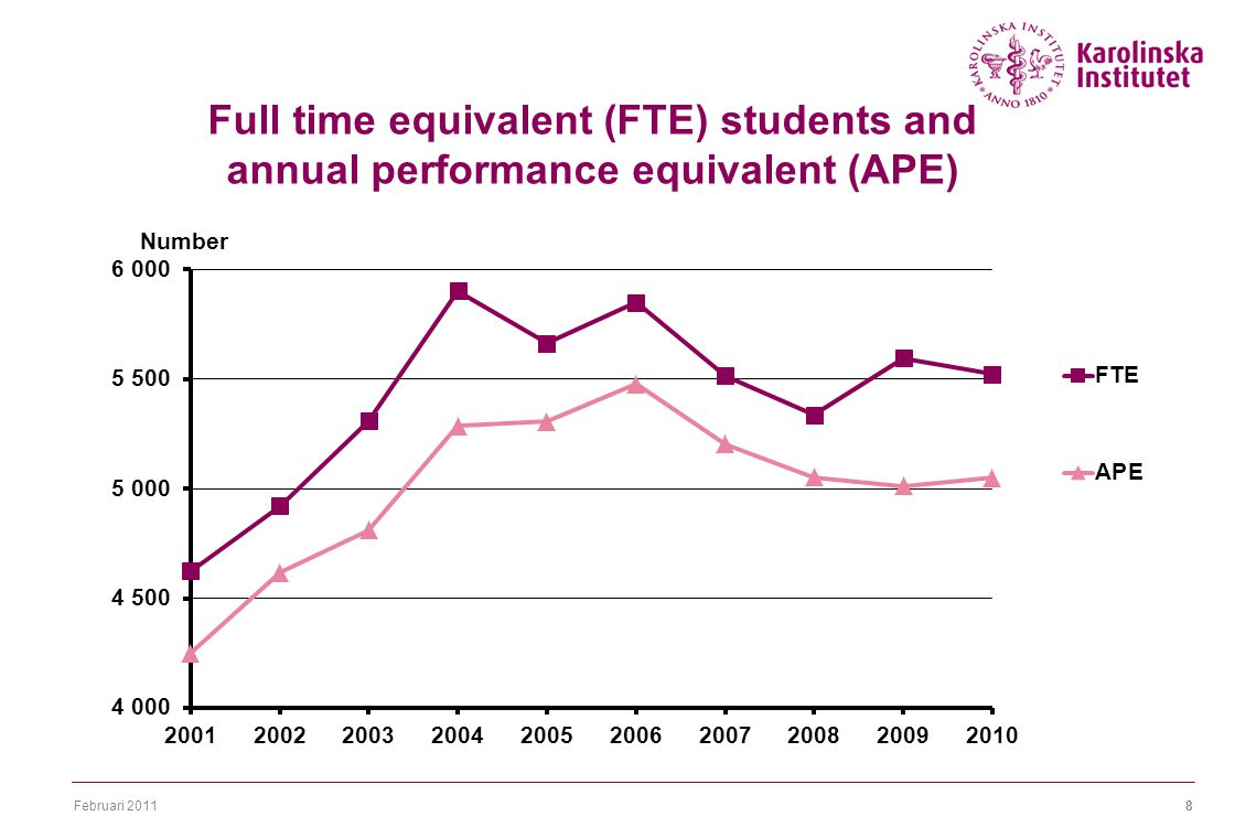 Februari 20118 Full time equivalent (FTE) students and annual performance equivalent (APE)