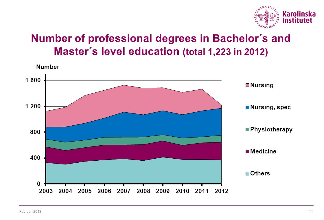 Februari Number of professional degrees in Bachelor´s and Master´s level education (total 1,223 in 2012)