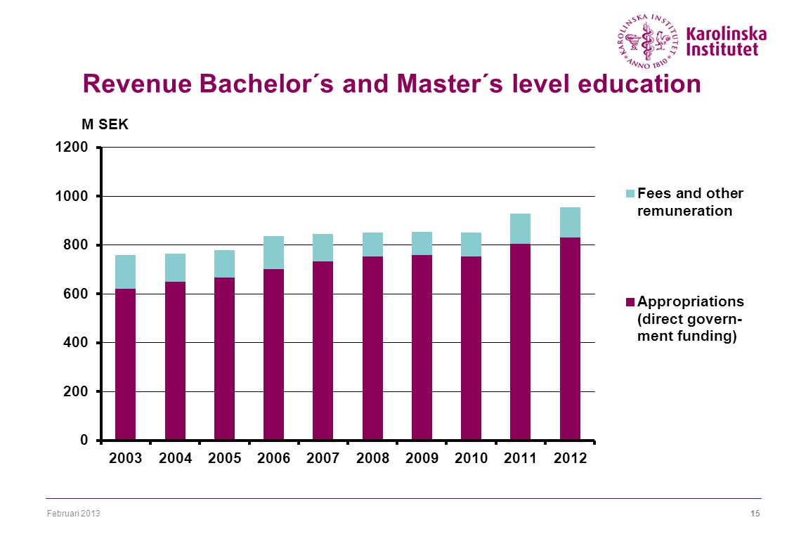 Februari Revenue Bachelor´s and Master´s level education