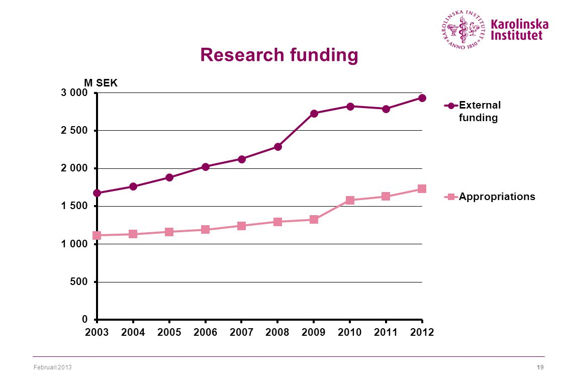 Februari 201319 Research funding