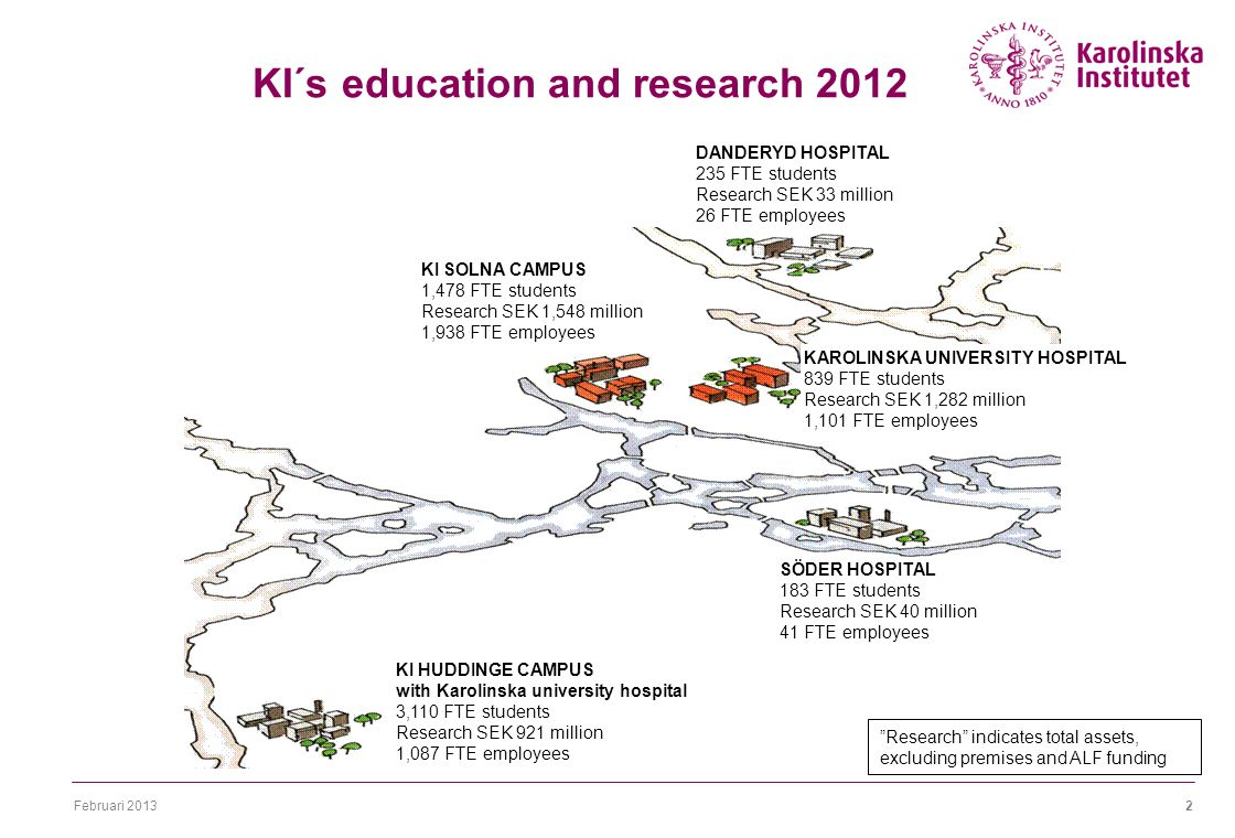 Februari KI´s education and research DANDERYD HOSPITAL 235 FTE students Research SEK 33 million 26 FTE employees KAROLINSKA UNIVERSITY HOSPITAL 839 FTE students Research SEK 1,282 million 1,101 FTE employees KI SOLNA CAMPUS 1,478 FTE students Research SEK 1,548 million 1,938 FTE employees SÖDER HOSPITAL 183 FTE students Research SEK 40 million 41 FTE employees KI HUDDINGE CAMPUS with Karolinska university hospital 3,110 FTE students Research SEK 921 million 1,087 FTE employees Research indicates total assets, excluding premises and ALF funding