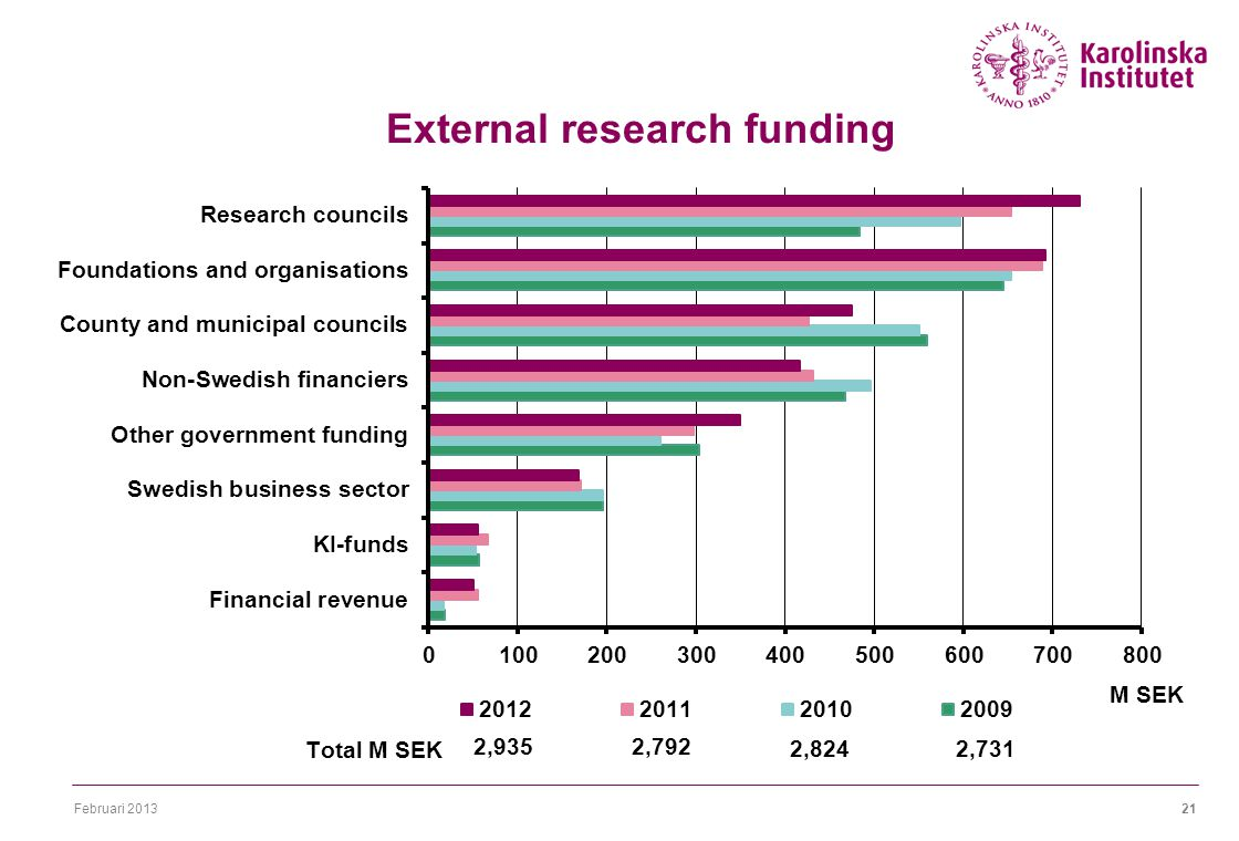 Februari External research funding