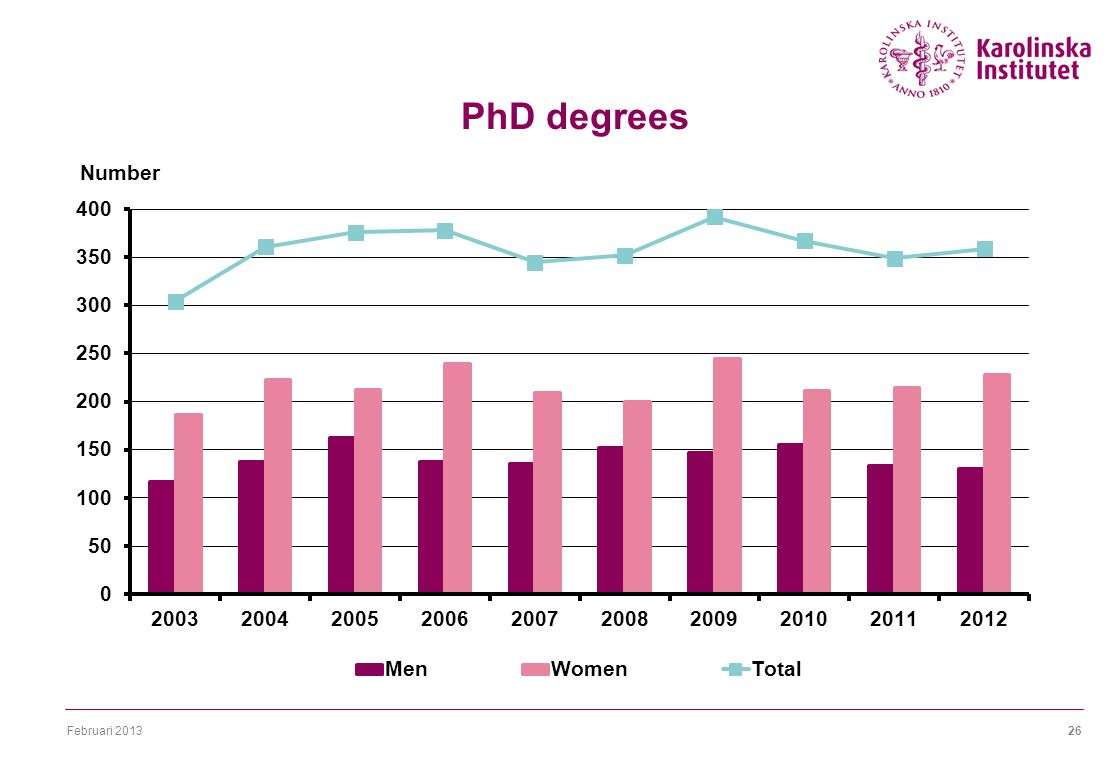 Februari PhD degrees