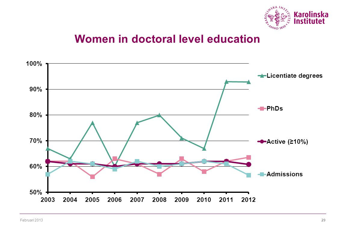Februari Women in doctoral level education
