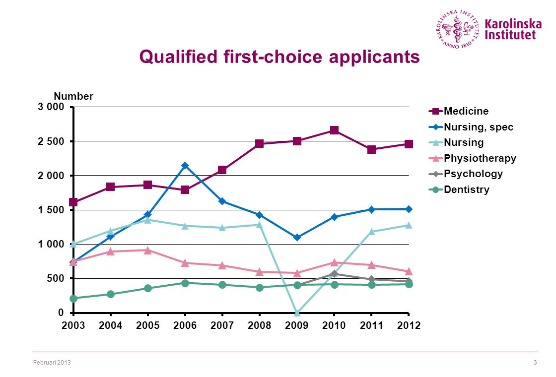 Februari 20133 Qualified first-choice applicants
