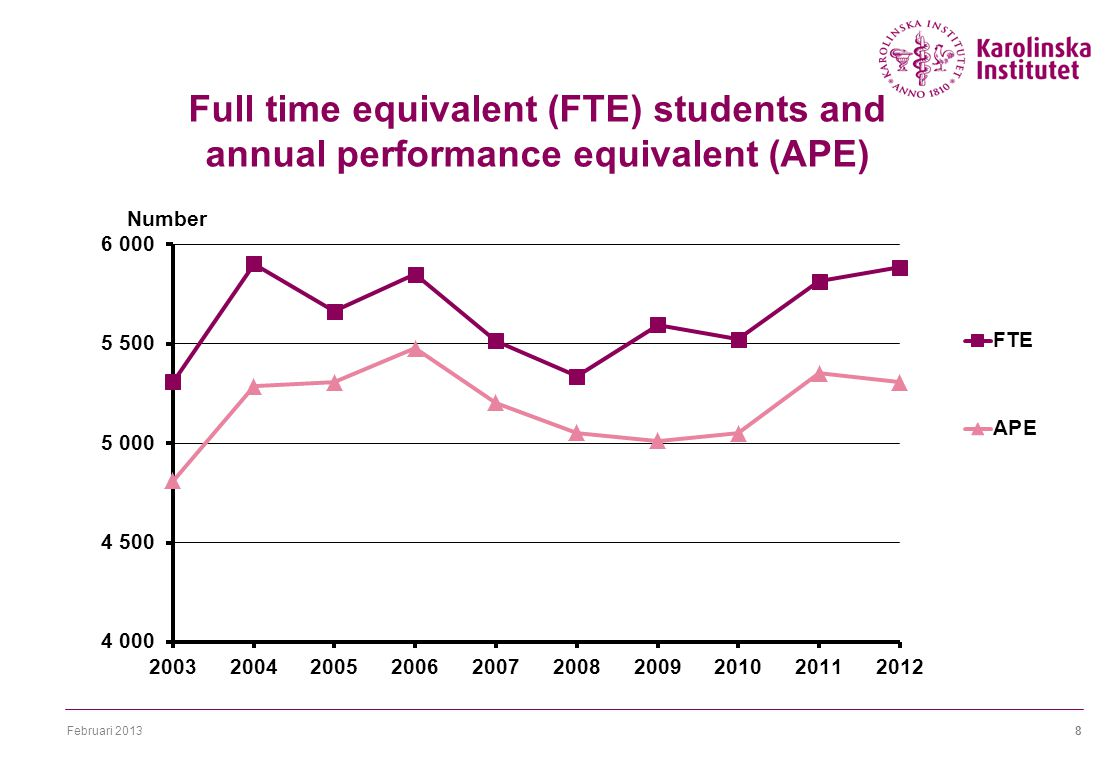Februari 20138 Full time equivalent (FTE) students and annual performance equivalent (APE)