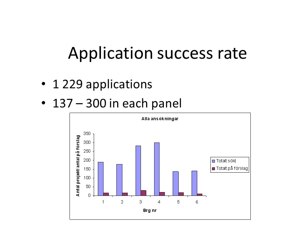 Application success rate 1 229 applications 137 – 300 in each panel 2009