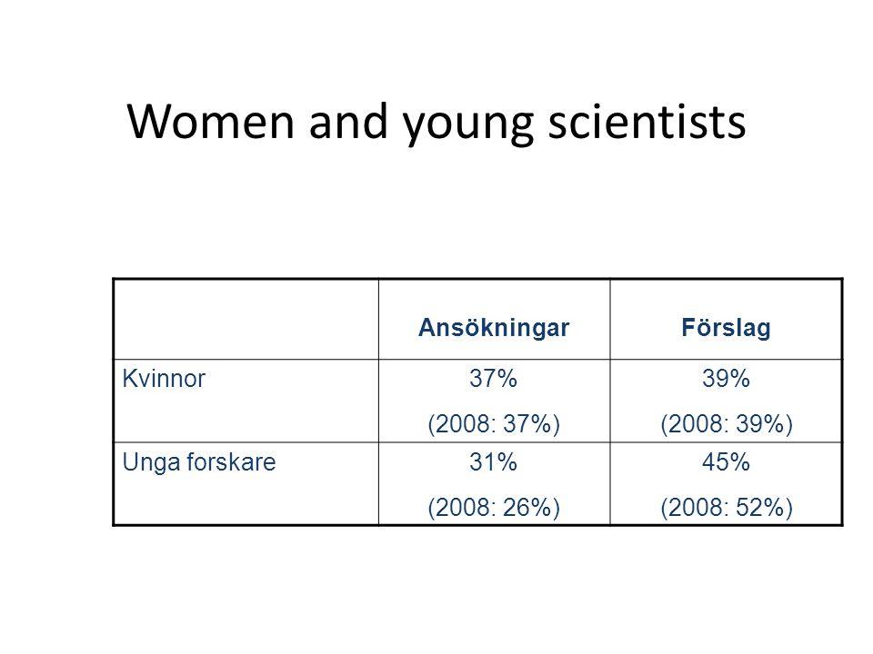 Women and young scientists AnsökningarFörslag Kvinnor37% (2008: 37%) 39% (2008: 39%) Unga forskare31% (2008: 26%) 45% (2008: 52%) 2009