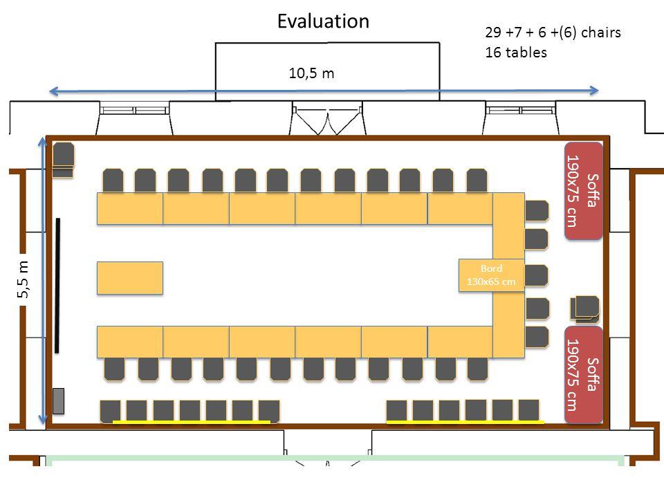 10,5 m 5,5 m Bord 130x65 cm Soffa 190x75 cm 29 +7 + 6 +(6) chairs 16 tables Evaluation
