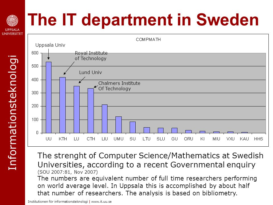 Informationsteknologi Institutionen för informationsteknologi | www.it.uu.se The IT department in Sweden Uppsala Univ Royal Institute of Technology Lund Univ Chalmers Institute Of Technology The strenght of Computer Science/Mathematics at Swedish Universities, according to a recent Governmental enquiry (SOU 2007:81, Nov 2007) The numbers are equivalent number of full time researchers performing on world average level.