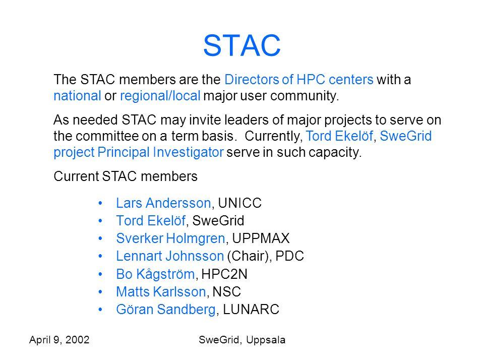 April 9, 2002SweGrid, Uppsala STAC Lars Andersson, UNICC Tord Ekelöf, SweGrid Sverker Holmgren, UPPMAX Lennart Johnsson (Chair), PDC Bo Kågström, HPC2N Matts Karlsson, NSC Göran Sandberg, LUNARC The STAC members are the Directors of HPC centers with a national or regional/local major user community.