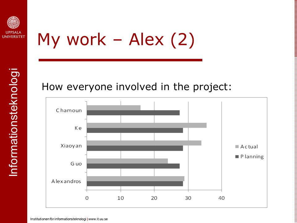Informationsteknologi Institutionen för informationsteknologi |   Informationsteknologi Institutionen för informationsteknologi |   My work – Alex (2) How everyone involved in the project: