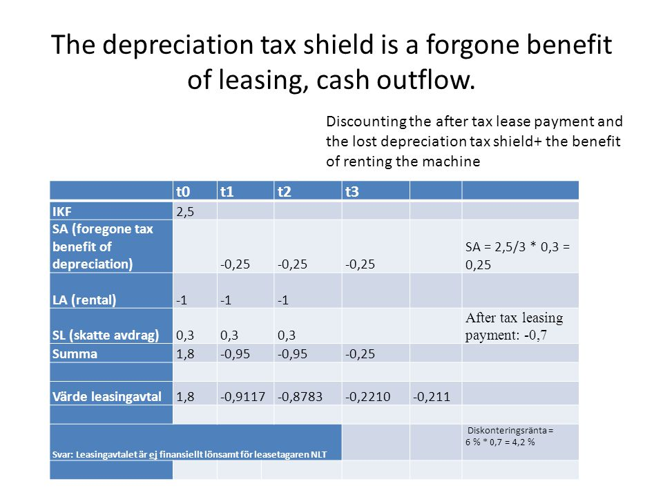 The depreciation tax shield is a forgone benefit of leasing, cash outflow. t0t1t2t3 IKF2,5 SA (foregone tax benefit of depreciation) -0,25 SA = 2,5/3