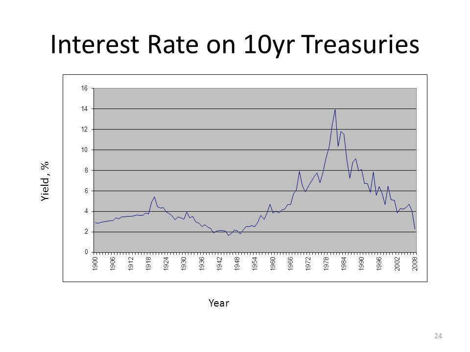 Interest Rate on 10yr Treasuries Year Yield, % 24