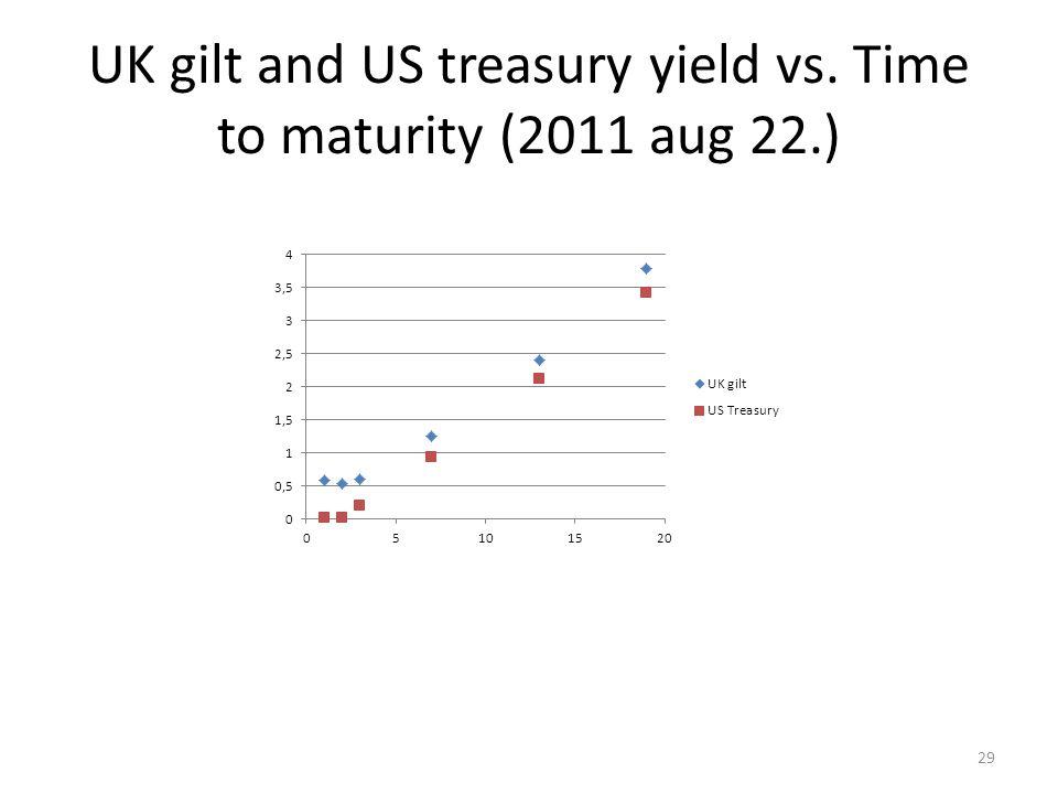 UK gilt and US treasury yield vs. Time to maturity (2011 aug 22.) 29