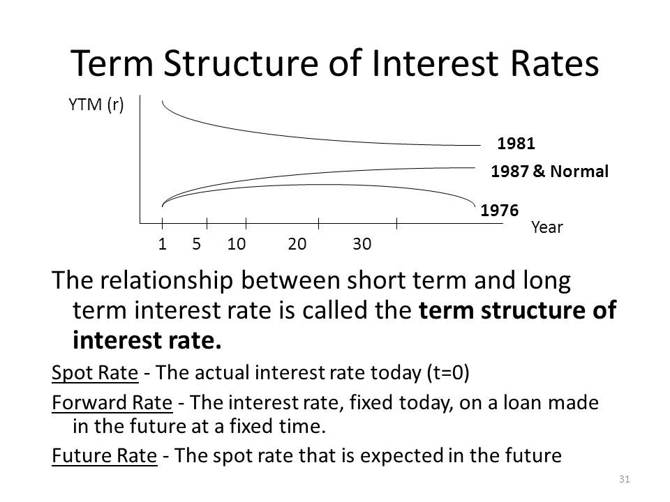 Term Structure of Interest Rates The relationship between short term and long term interest rate is called the term structure of interest rate.