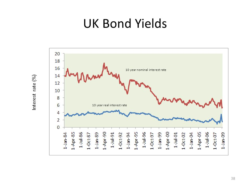 UK Bond Yields 10 year nominal interest rate 10 year real interest rate Interest rate (%) 38
