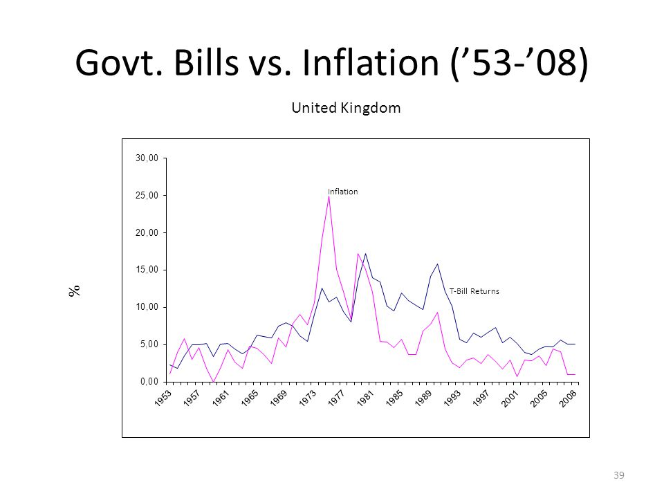 Govt. Bills vs. Inflation ('53-'08) % United Kingdom Inflation T-Bill Returns 39