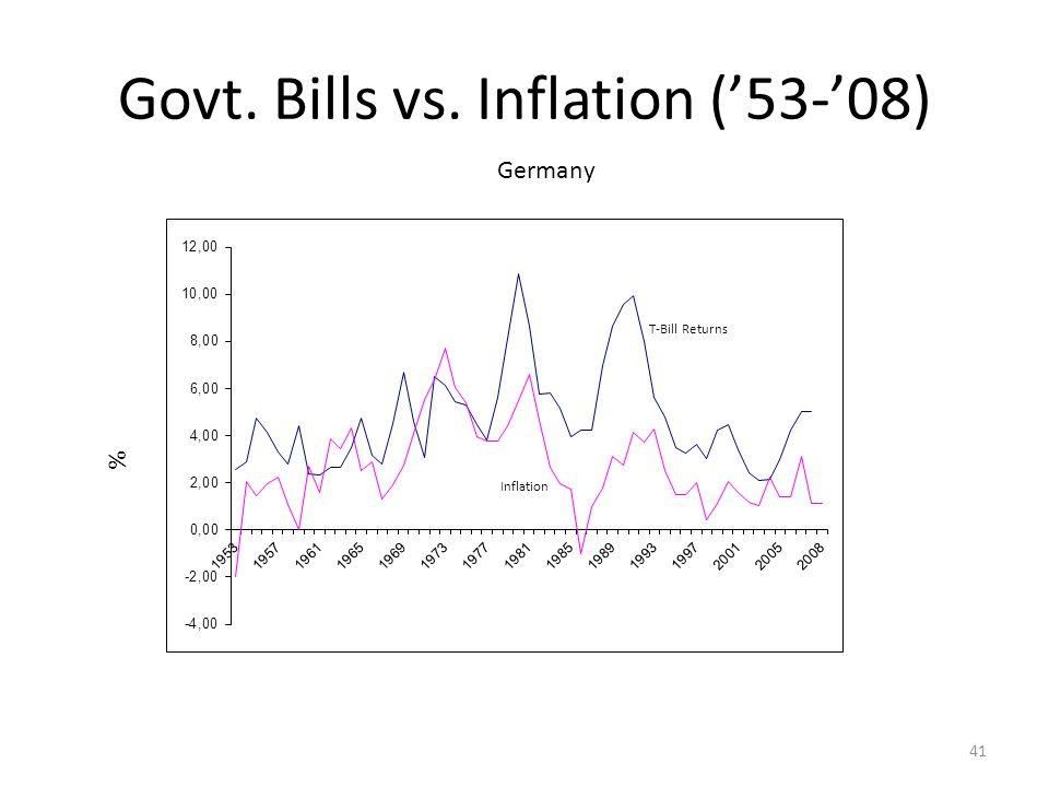 Govt. Bills vs. Inflation ('53-'08) % Germany Inflation T-Bill Returns 41
