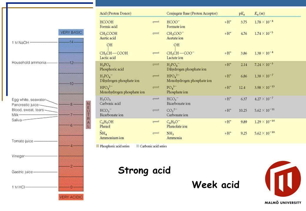 Strong acid Week acid
