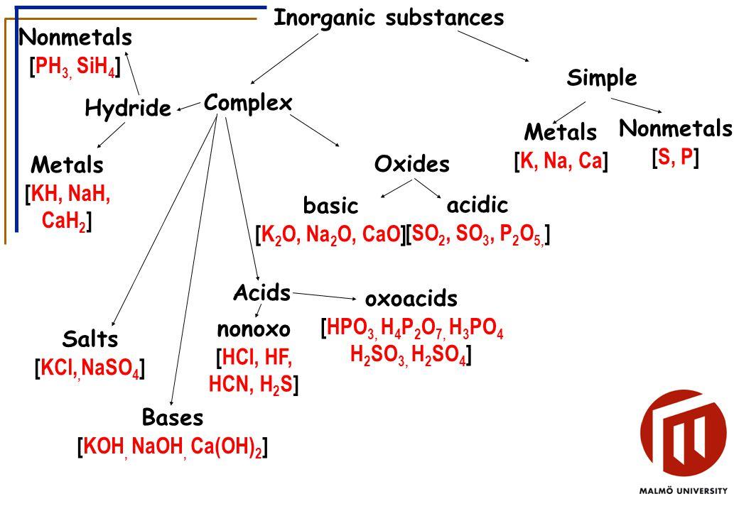 Simple Complex Nonmetals [S, P] Metals [K, Na, Ca] Oxides acidic [SO 2, SO 3, P 2 O 5, ] basic [K 2 O, Na 2 O, CaO] Acids Bases [KOH, NaOH, Ca(OH) 2 ] Salts [KCl,, NaSO 4 ] oxoacids [HPO 3, H 4 P 2 O 7, H 3 PO 4 H 2 SO 3, H 2 SO 4 ] nonoxo [HCl, HF, HCN, H 2 S] Hydride Metals [KH, NaH, CaH 2 ] Nonmetals [PH 3, SiH 4 ] Inorganic substances