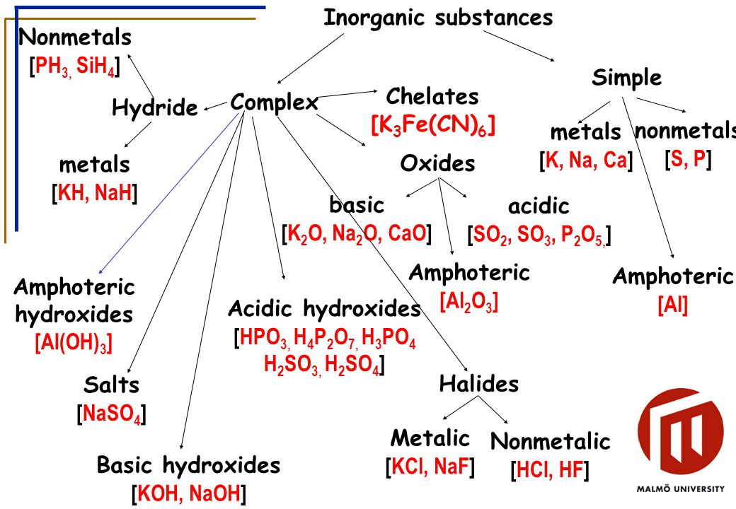 Inorganic substances Simple Complex nonmetals [S, P] metals [K, Na, Ca] Oxides acidic [SO 2, SO 3, P 2 O 5, ] basic [K 2 O, Na 2 O, CaO] Basic hydroxides [KOH, NaOH] Salts [NaSO 4 ] Acidic hydroxides [HPO 3, H 4 P 2 O 7, H 3 PO 4 H 2 SO 3, H 2 SO 4 ] Hydride metals [KH, NaH] Amphoteric [Al] Amphoteric [Al 2 O 3 ] Amphoteric hydroxides [Al(OH) 3 ] Nonmetals [PH 3, SiH 4 ] Halides Metalic [KCl, NaF] Nonmetalic [HCl, HF] Chelates [K 3 Fe(CN) 6 ]