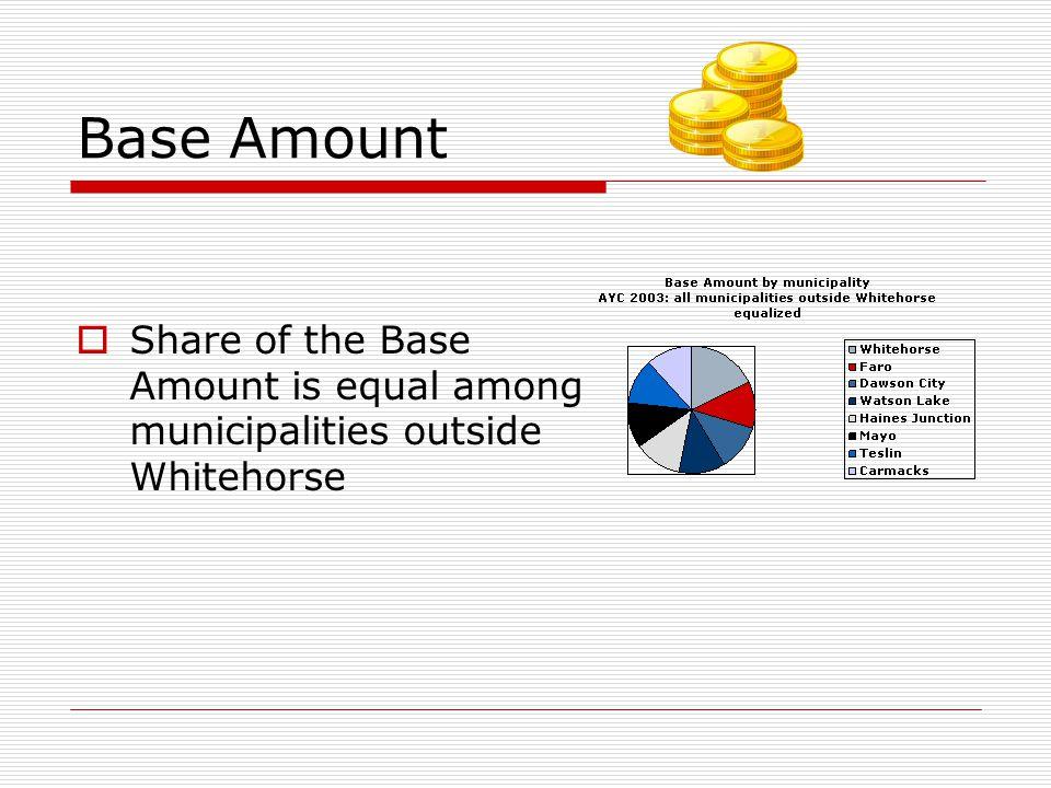 Base Amount  Share of the Base Amount is equal among municipalities outside Whitehorse