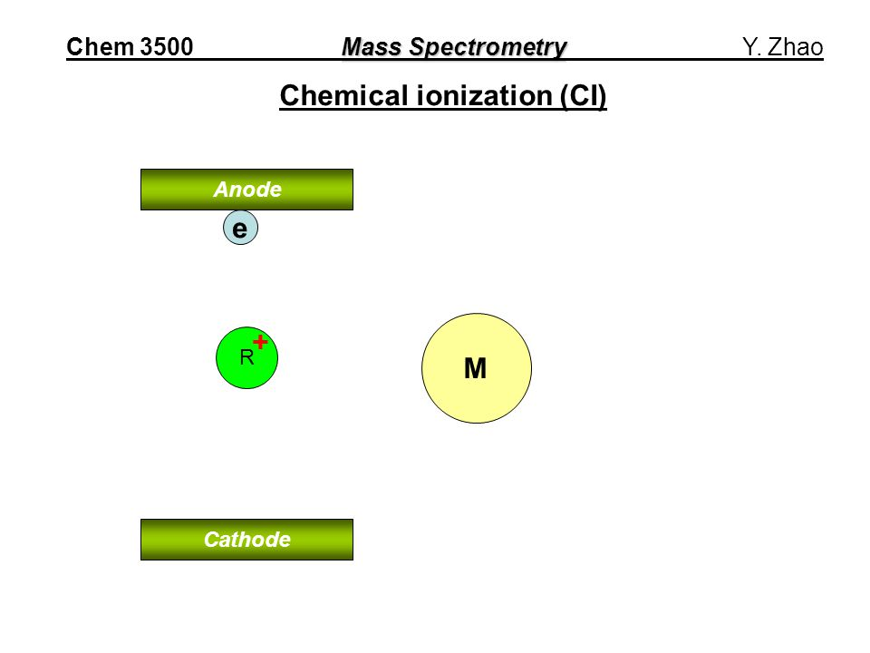 M Chemical ionization (CI) Anode Cathode e R + Mass Spectrometry Chem 3500 Mass Spectrometry Y.