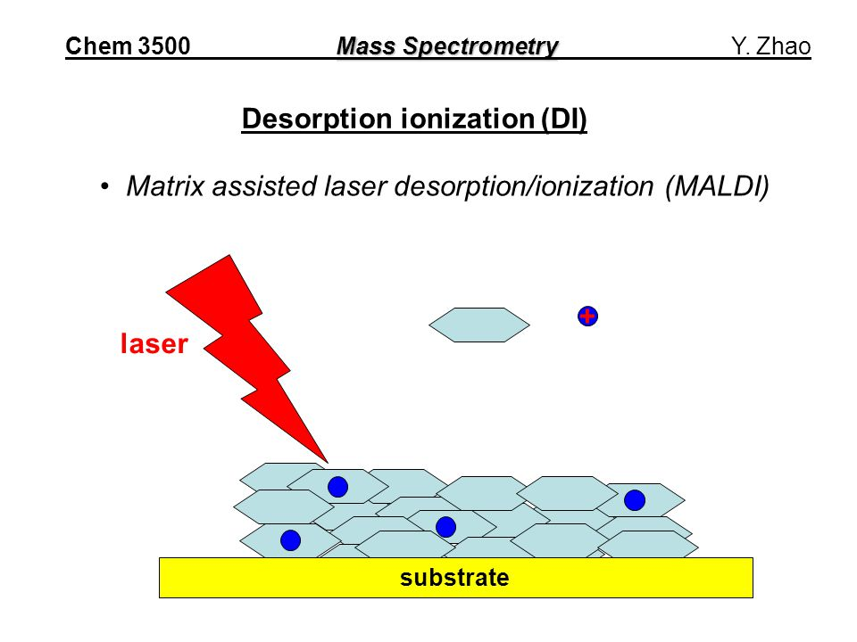 Desorption ionization (DI) Matrix assisted laser desorption/ionization (MALDI) laser + substrate Mass Spectrometry Chem 3500 Mass Spectrometry Y.