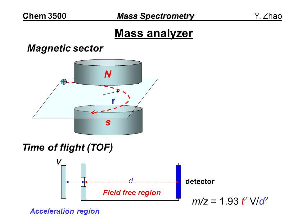 Mass analyzer s N + r Magnetic sector Time of flight (TOF) detector V Field free region Acceleration region m/z = 1.93 t 2 V/d 2 d Mass Spectrometry Chem 3500 Mass Spectrometry Y.