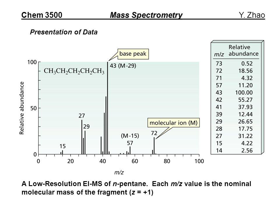 Presentation of Data A Low-Resolution EI-MS of n-pentane.