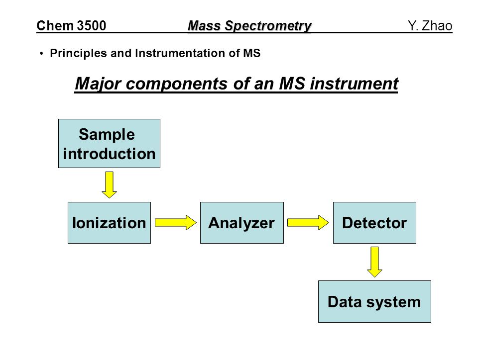 IonizationAnalyzerDetector Data system Sample introduction Major components of an MS instrument Mass Spectrometry Chem 3500 Mass Spectrometry Y.