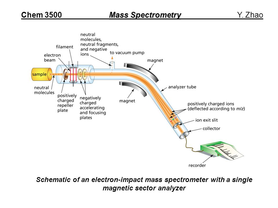 Mass Spectrometry Chem 3500 Mass Spectrometry Y.
