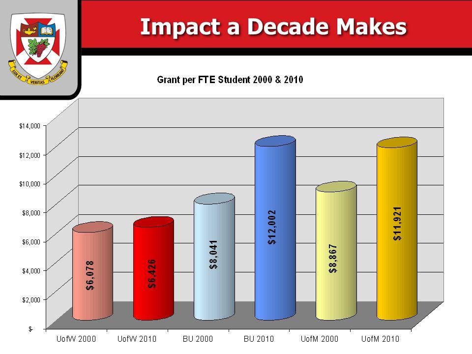Impact a Decade Makes