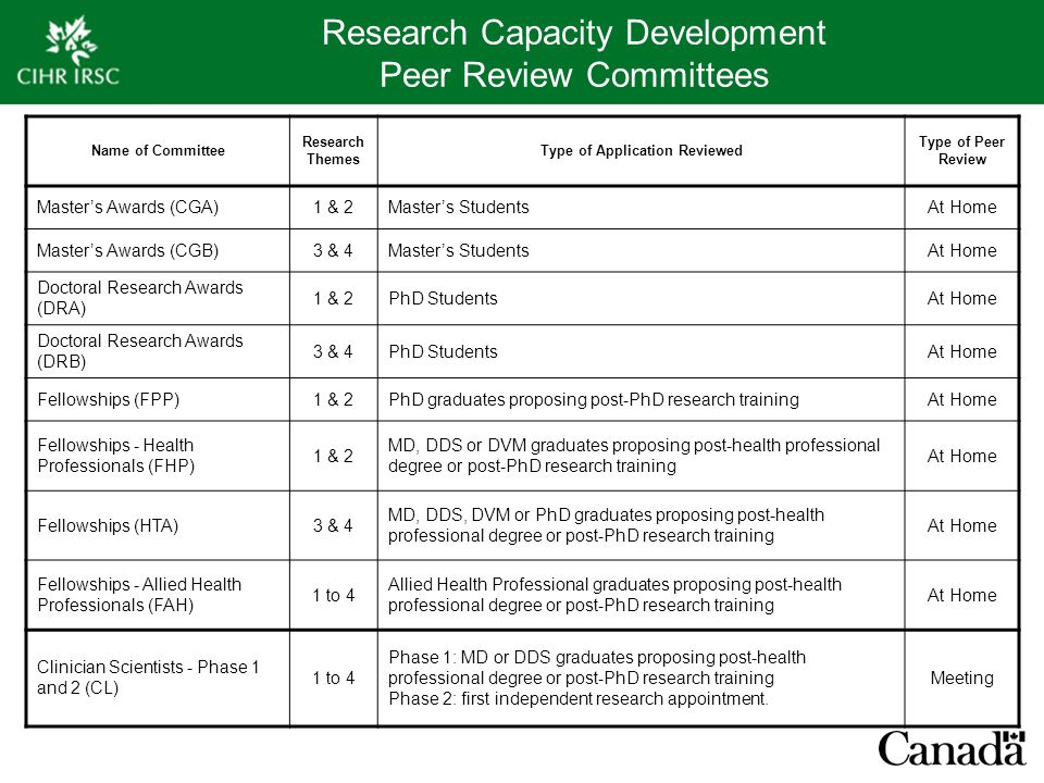 Research Capacity Development Peer Review Committees Name of Committee Research Themes Type of Application Reviewed Type of Peer Review Master's Awards (CGA)1 & 2Master's StudentsAt Home Master's Awards (CGB)3 & 4Master's StudentsAt Home Doctoral Research Awards (DRA) 1 & 2PhD StudentsAt Home Doctoral Research Awards (DRB) 3 & 4PhD StudentsAt Home Fellowships (FPP)1 & 2PhD graduates proposing post-PhD research trainingAt Home Fellowships - Health Professionals (FHP) 1 & 2 MD, DDS or DVM graduates proposing post-health professional degree or post-PhD research training At Home Fellowships (HTA)3 & 4 MD, DDS, DVM or PhD graduates proposing post-health professional degree or post-PhD research training At Home Fellowships - Allied Health Professionals (FAH) 1 to 4 Allied Health Professional graduates proposing post-health professional degree or post-PhD research training At Home Clinician Scientists - Phase 1 and 2 (CL) 1 to 4 Phase 1: MD or DDS graduates proposing post-health professional degree or post-PhD research training Phase 2: first independent research appointment.