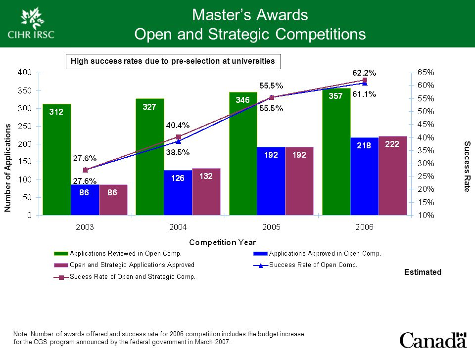 Master's Awards Open and Strategic Competitions Number of Applications Success Rate Note: Number of awards offered and success rate for 2006 competition includes the budget increase for the CGS program announced by the federal government in March 2007.
