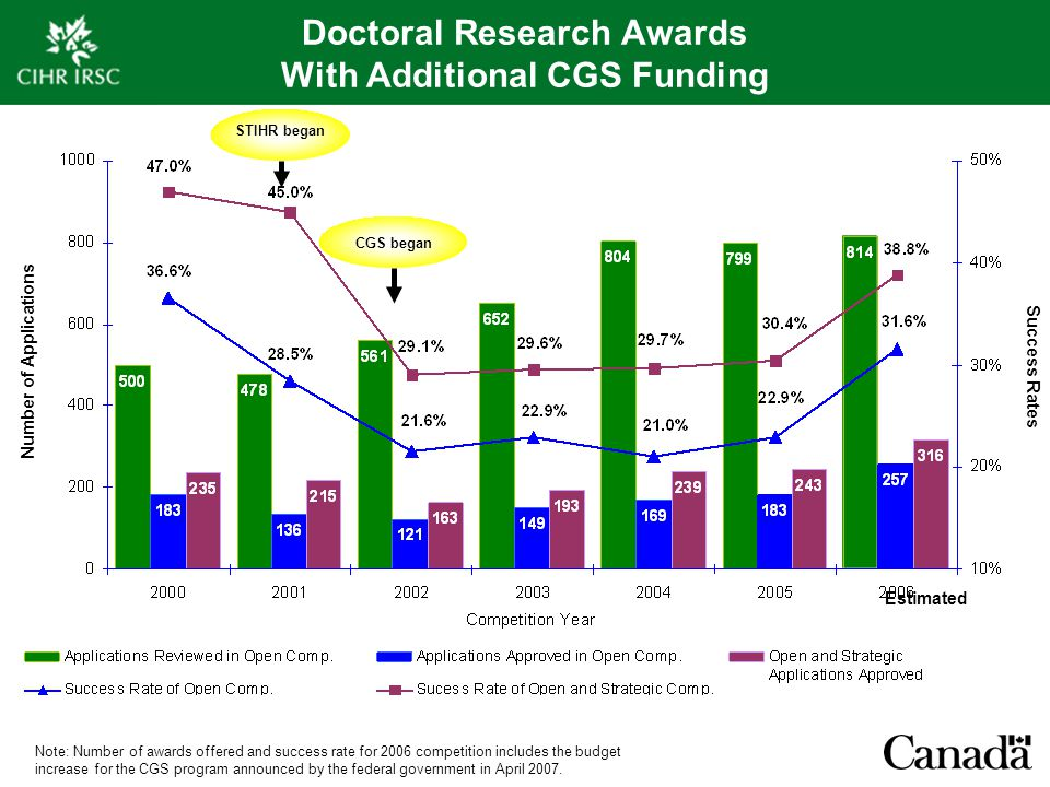 Doctoral Research Awards With Additional CGS Funding STIHR began CGS began Number of Applications Success Rates Note: Number of awards offered and suc