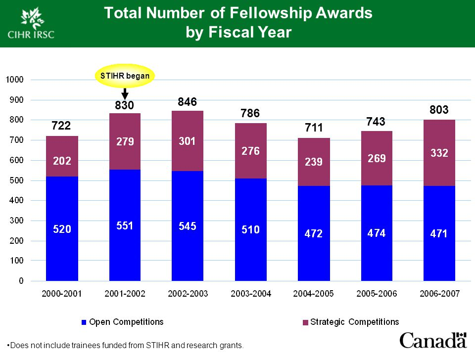 Total Number of Fellowship Awards by Fiscal Year Does not include trainees funded from STIHR and research grants. 722 830 846 786 711 743 803 STIHR be