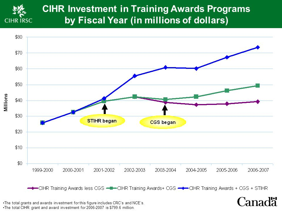 CIHR Investment in Training Awards Programs by Fiscal Year (in millions of dollars) The total grants and awards investment for this figure includes CR