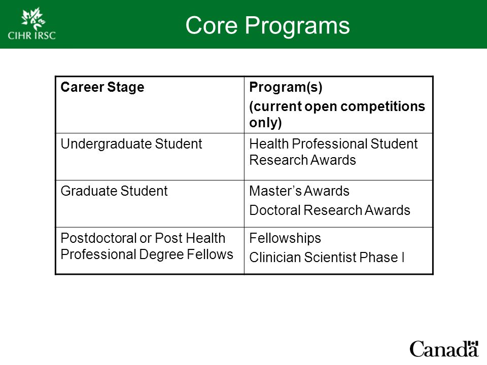 Core Programs Career StageProgram(s) (current open competitions only) Undergraduate StudentHealth Professional Student Research Awards Graduate StudentMaster's Awards Doctoral Research Awards Postdoctoral or Post Health Professional Degree Fellows Fellowships Clinician Scientist Phase I