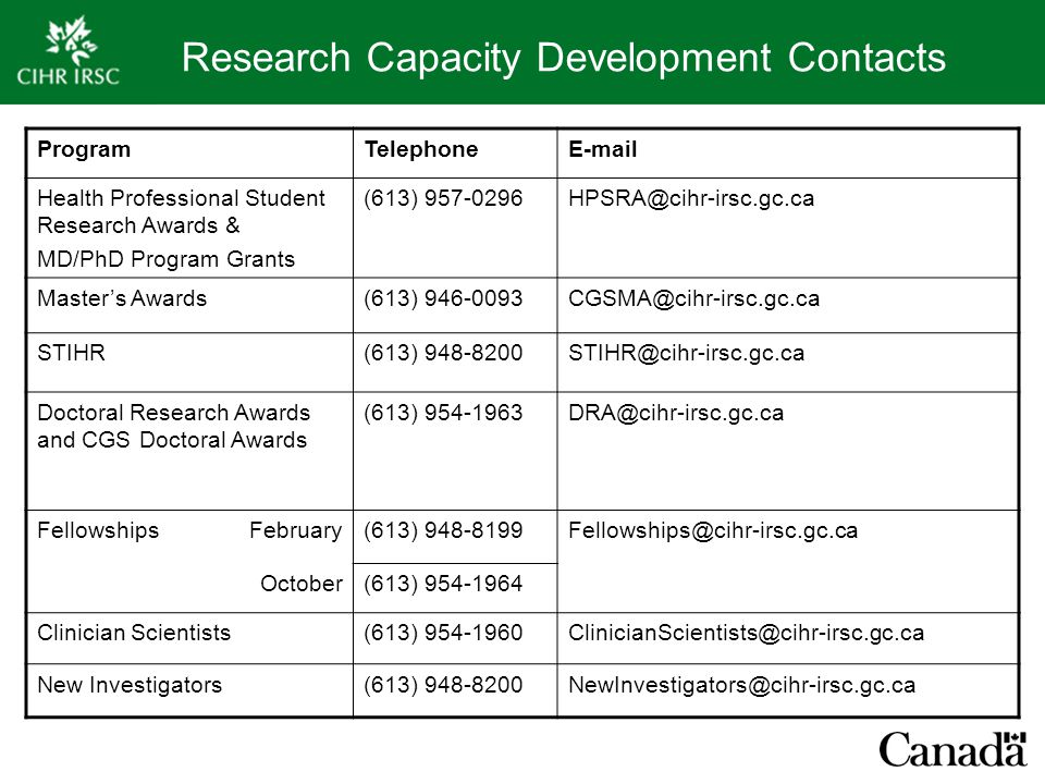 Research Capacity Development Contacts ProgramTelephoneE-mail Health Professional Student Research Awards & MD/PhD Program Grants (613) 957-0296HPSRA@cihr-irsc.gc.ca Master's Awards(613) 946-0093CGSMA@cihr-irsc.gc.ca STIHR(613) 948-8200STIHR@cihr-irsc.gc.ca Doctoral Research Awards and CGS Doctoral Awards (613) 954-1963DRA@cihr-irsc.gc.ca FellowshipsFebruary(613) 948-8199Fellowships@cihr-irsc.gc.ca October(613) 954-1964 Clinician Scientists(613) 954-1960ClinicianScientists@cihr-irsc.gc.ca New Investigators(613) 948-8200NewInvestigators@cihr-irsc.gc.ca