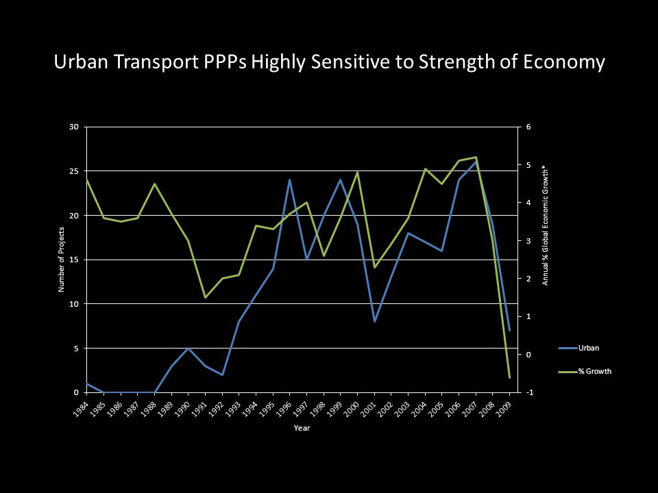 Urban Transport PPPs Highly Sensitive to Strength of Economy